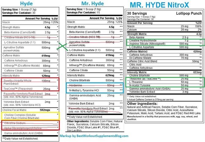 New Hyde formula