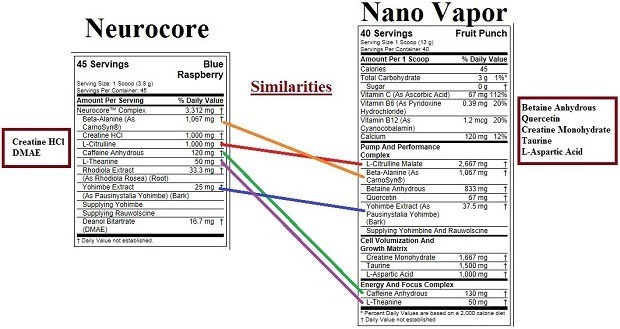 Neurocore Vs. Nano Vapor pre workout review