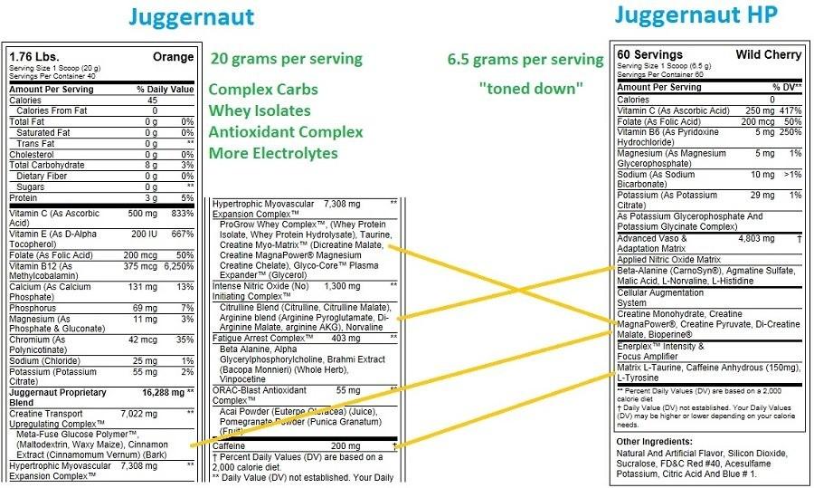 Juggernaut Comparison