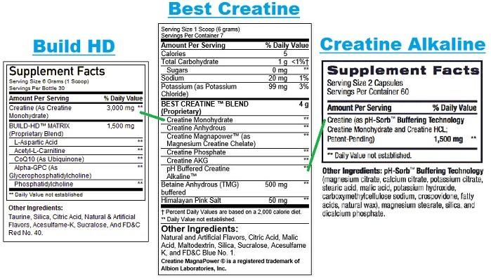 BPI Creatine Comparison