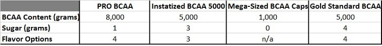 Optimum Nutrition BCAA Stats