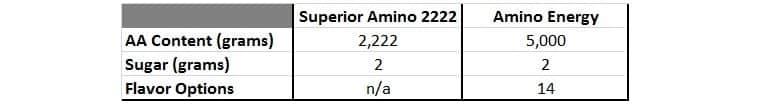 Optimum Nutition Amino Stats